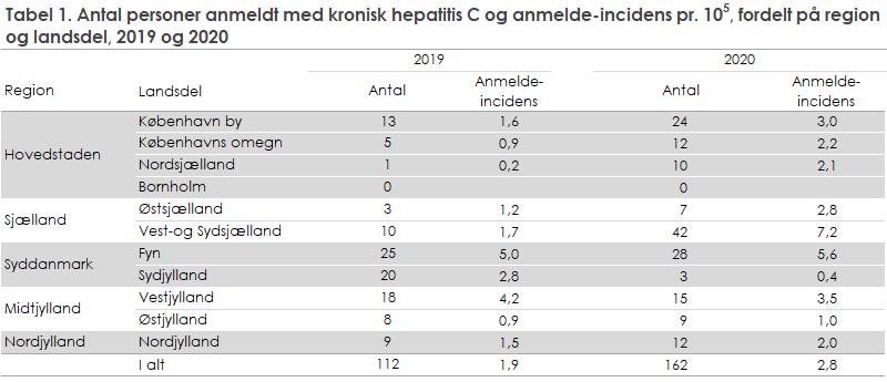 hepatitis_c_tabel1