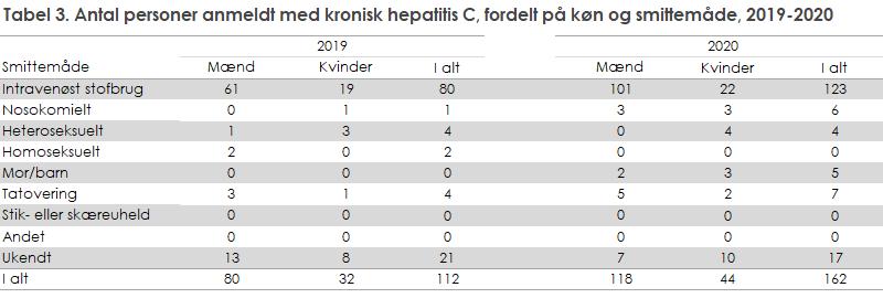 hepatitis_c_tabel3
