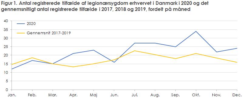 Figur 1. Antal registrerede tilfælde af legionærsygdom erhvervet i Danmark i 2020 og det gennemsnitligt antal registrerede tilfælde i 2017, 2018 og 2019, fordelt på måned