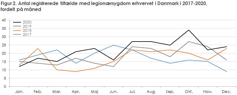 Figur 2. Antal registrerede tilfælde med legionærsygdom erhvervet i Danmark i 2017-2020,  fordelt på måned