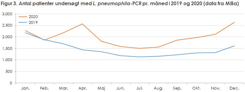 Figur 3. Antal patienter undersøgt med L. pneumophila-PCR pr. måned i 2019 og 2020 (data fra MiBa)