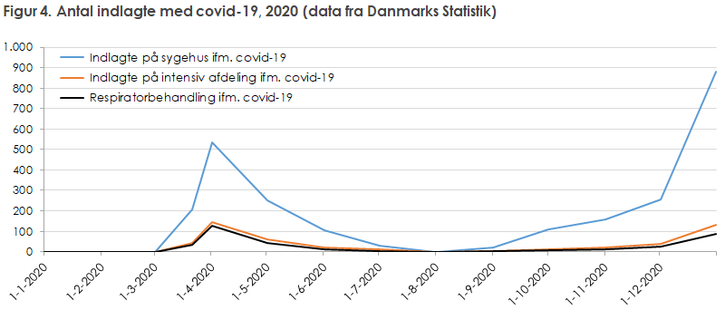Figur 4. Antal indlagte med covid-19, 2020 (data fra Danmarks Statistik)