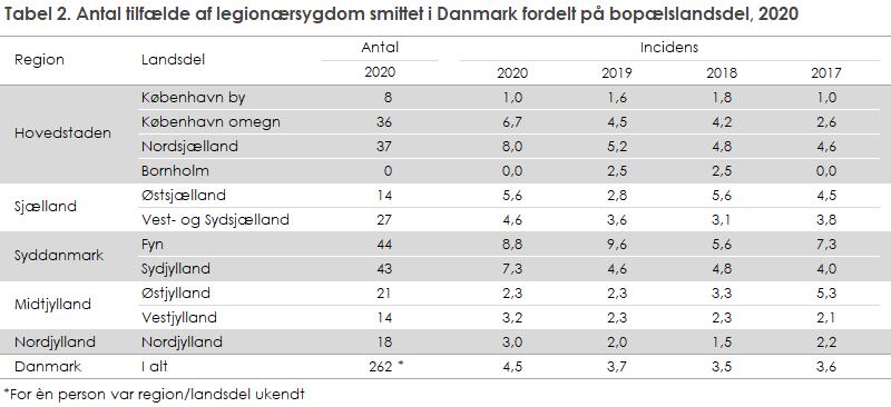 Tabel 2. Antal tilfælde af legionærsygdom smittet i Danmark fordelt på bopælslandsdel, 2020