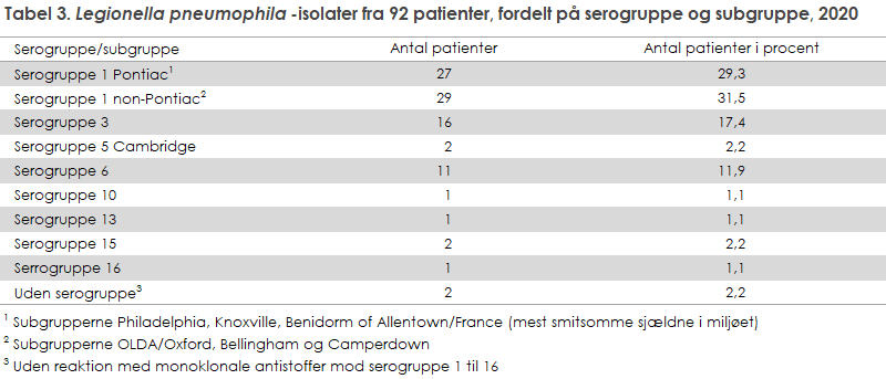 Tabel 3. Legionella pneumophila-isolater fra 92 patienter, fordelt på serogruppe og subgruppe, 2020