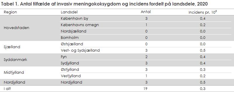 Tabel 1. Antal tilfælde af invasiv meningokoksygdom og incidens fordelt på landsdele, 2020