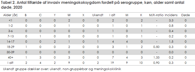 Tabel 2. Antal tilfælde af invasiv meningokoksygdom fordelt på serogruppe, køn, alder samt antal døde, 2020