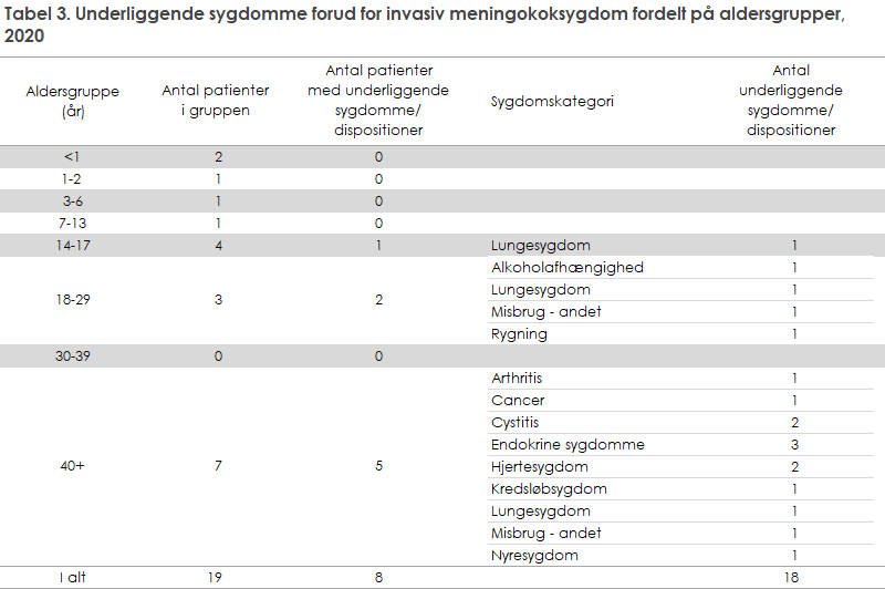 Tabel 3. Underliggende sygdomme forud for invasiv meningokoksygdom fordelt på aldersgrupper, 2020