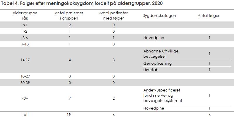 Tabel 4. Følger efter meningokoksygdom fordelt på aldersgrupper, 2020