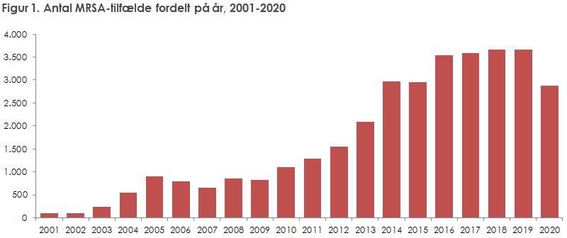 Figur 1. Antal MRSA-tilfælde fordelt på år, 2001-2020