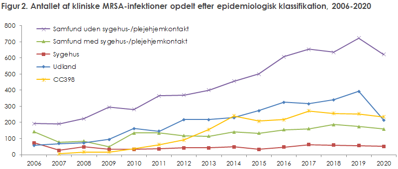 Figur 2. Antallet af kliniske MRSA-infektioner opdelt efter epidemiologisk klassifikation, 2006-2020