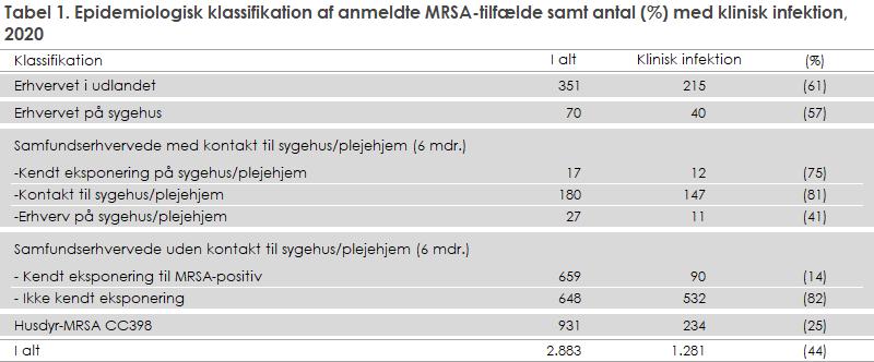 Tabel 1. Epidemiologisk klassifikation af anmeldte MRSA-tilfælde samt antal (%) med klinisk infektion, 2020