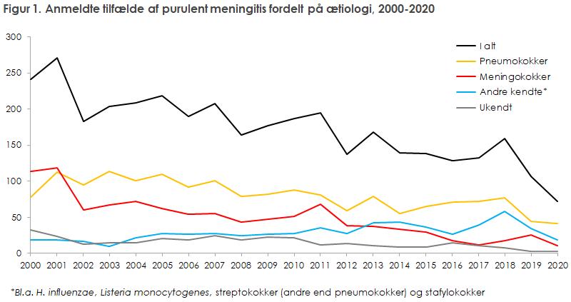 Figur 1. Anmeldte tilfælde af purulent meningitis fordelt på ætiologi, 2000-2020