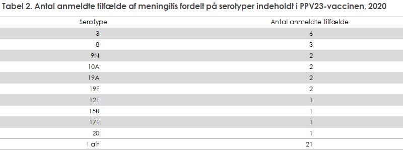 Tabel 2. Antal anmeldte tilfælde af meningitis fordelt på serotyper indeholdt i PPV23-vaccinen, 2020