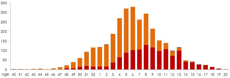 Influenza - årlige opgørelser over sygdomsforekomst m.m.