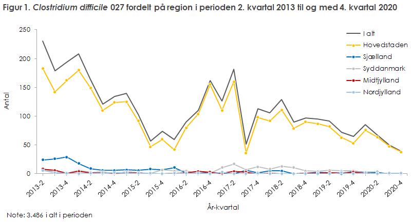 Figur 1. Clostridium difficile 027 fordelt på region i perioden 2. kvartal 2013 til og med 1. kvartal 2017