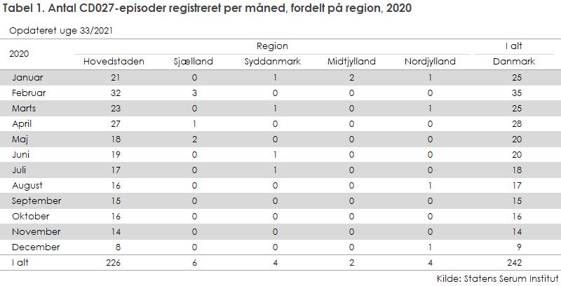 Tabel 1. Clostridium difficile 027, fordelt på region og måned, 2018