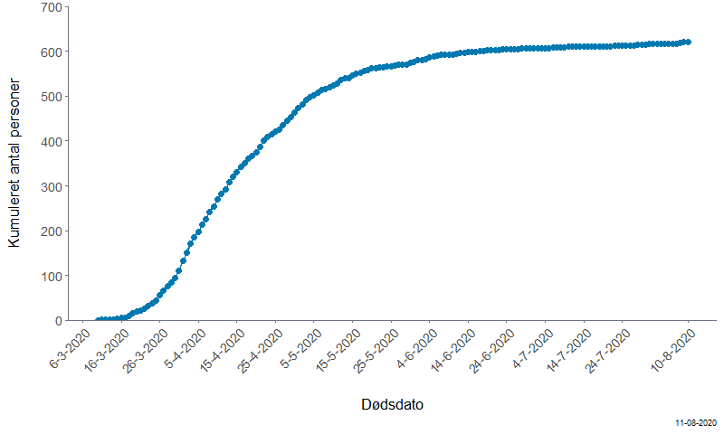 Kumuleret antal COVID-19 relaterede dødsfald, per dødsdato