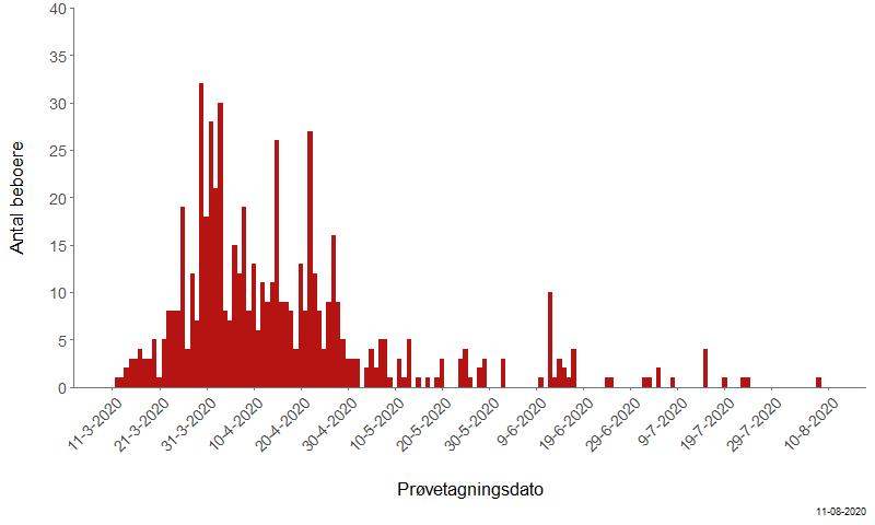 Plejehjemsbeboere med bekræftet COVID-19 fordelt på prøvetagningsdato