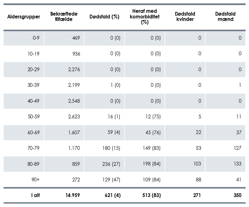 Dødsfald blandt COVID-19-tilfælde fordelt på alder, køn og antal med komorbiditet