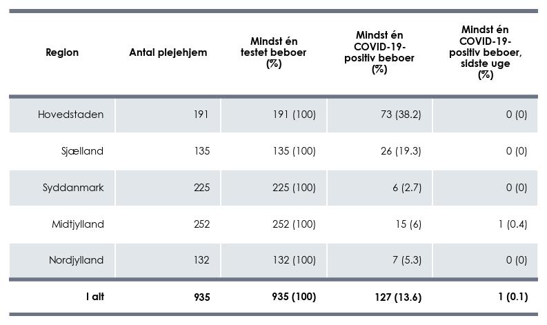 Antal plejehjem i alt, antal med mindst én testet beboer (% af alle plejehjem) og med mindst én COVID-19-positiv beboer (% af alle plejehjem), samt tal fra den seneste uge per region