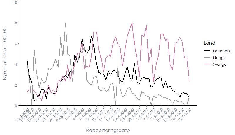 Den daglige incidens af COVID-19-tilfælde i Danmark, Sverige og Norge i løbet af de seneste 8 uger