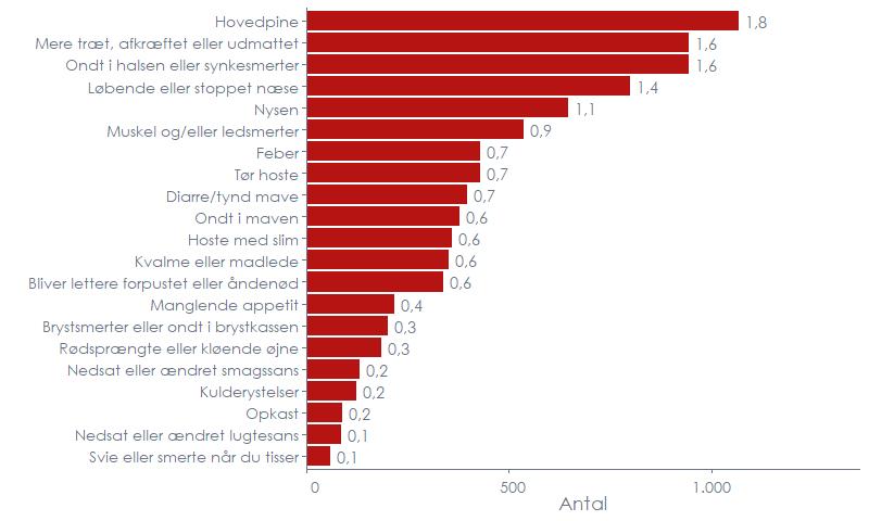 Figur 3b. Fordelingen af rapporterede symptomer blandt den seneste uges besvarelser, nederst, sammenlignet med symptomefordelingen