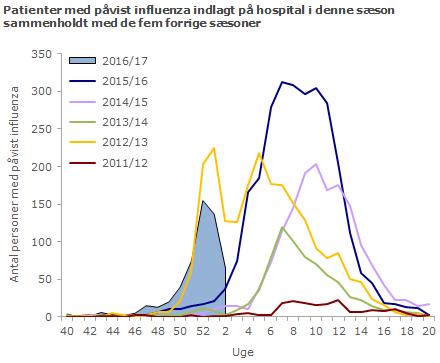 Patienter med påvist influenza indlagt på hospital i denne sæson sammenholdt med de fem forrige sæsoner