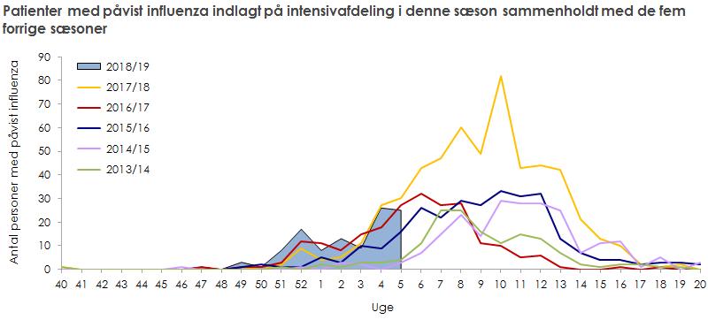 Patienter med påvist influenza indlagt på intensivafdeling i denne sæson sammenholdt med de fem forrige sæsoner