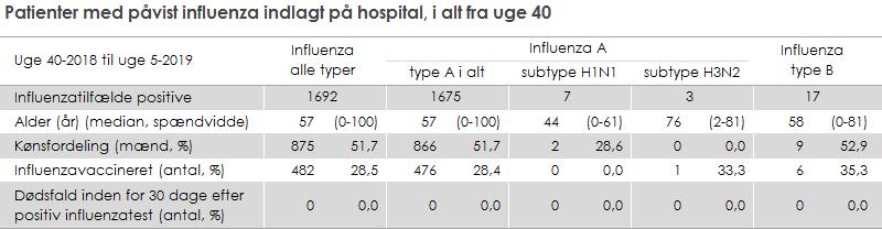 Patienter med påvist influenza indlagt på hospital, i alt fra uge 40