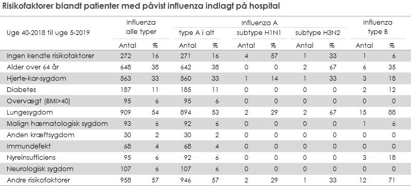 Risikofaktorer blandt patienter med påvist influenza indlagt på hospital