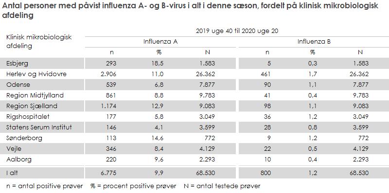 Antal personer med påvist influenza A- og B-virus i alt i denne sæson