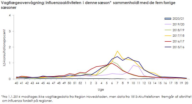 Vagtlægeovervågning: influenzaaktiviteten i denne sæson sammenholdt med de fem forrige sæsoner