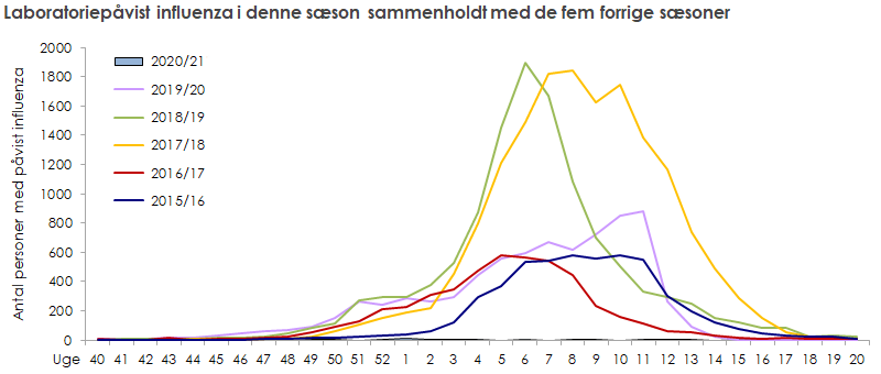 Laboratoriepåvist influenza blandt testede personer i denne sæson sammenholdt med de fem forrige sæsoner