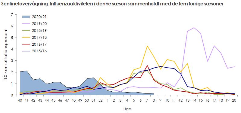 Sentinelovervågning: influenzaaktiviteten i denne sæson sammenholdt med de fem forrige sæsoner