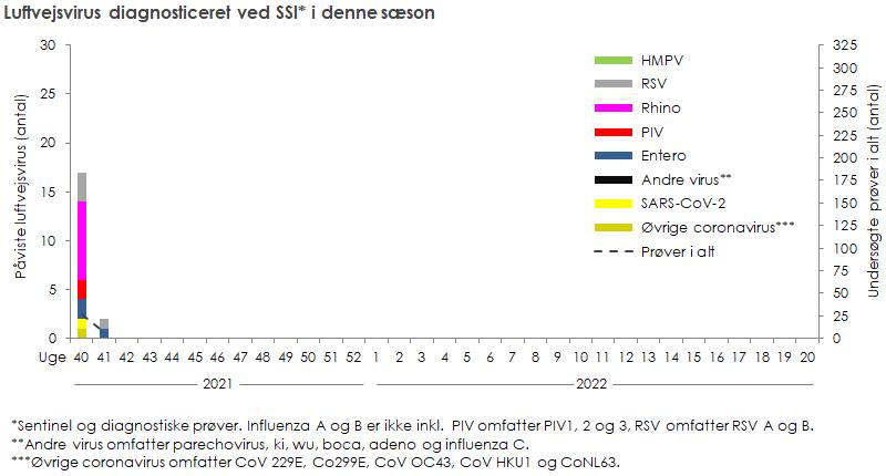 Luftvejsvirus diagnosticeret ved SSI