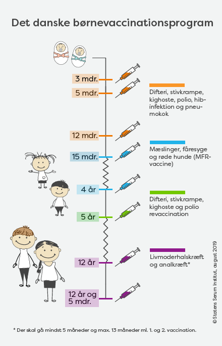 Grafik: børnevaccinationsprogrammet