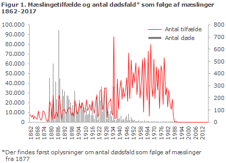 Figur 1. Mæslingetilfælde og antal dødsfald som følge af mæslinger