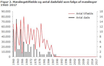 Figur 2. Mæslingetilfælde og antal dødsfald som følge af mæslinger