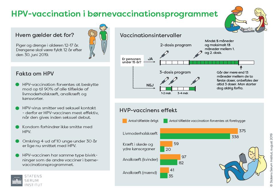 HPV-vaccination i børnevaccinationsprogrammet (grafik)