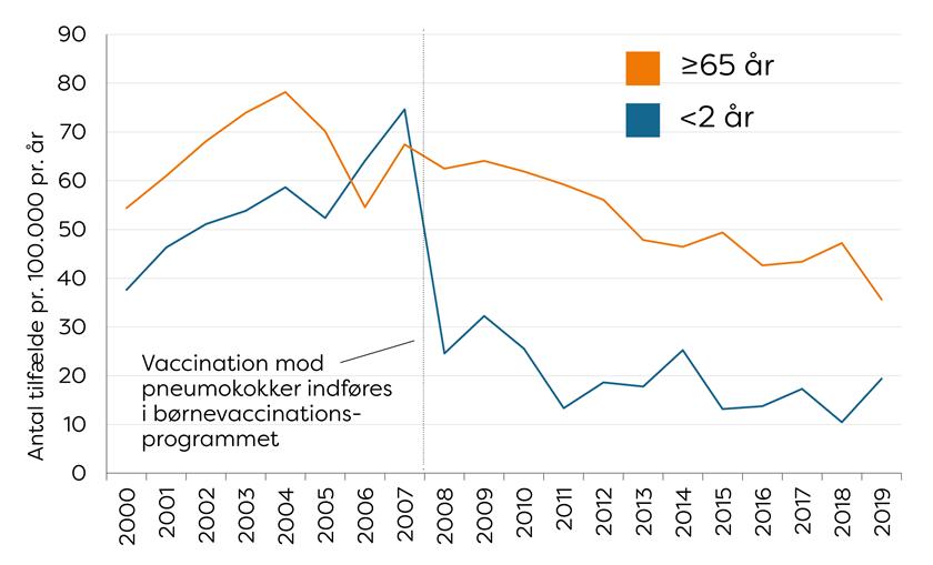 Antal årlige IPS-tilfælde per 100.000 hos hhv. <2-årige og ≥65-årige