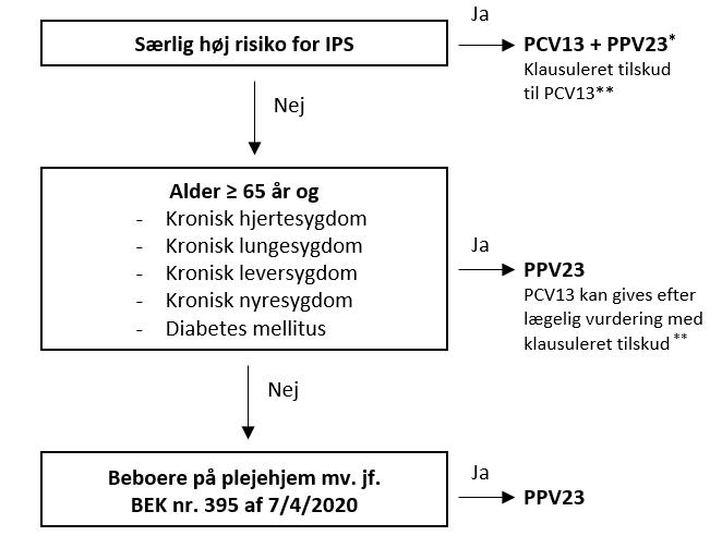 Figur 1. Vejledning til vaccination af personer, der tilbydes gratis vaccination med PPV23 fra 22. april 2020