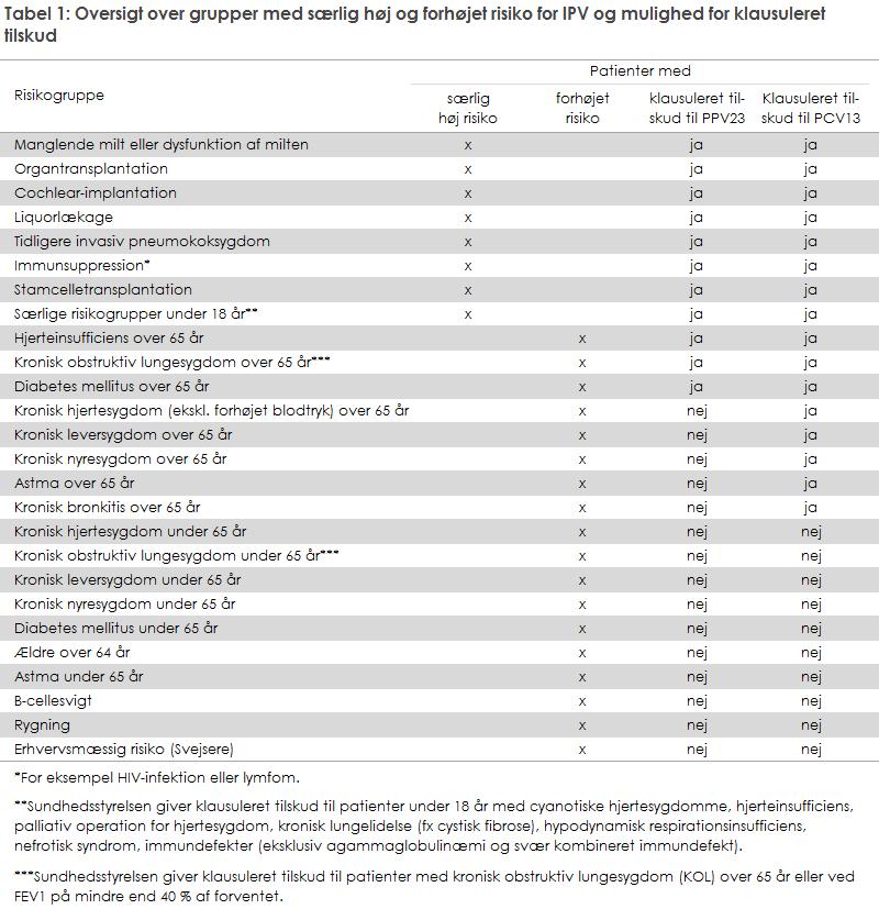 Tabel 1: Oversigt over grupper med særlig høj og forhøjet risiko for IPV og mulighed for klausuleret tilskud