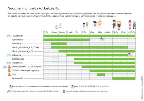 Grafisk visning af hvilke vacciner man selv kan betale for og i hvilke aldergrupper