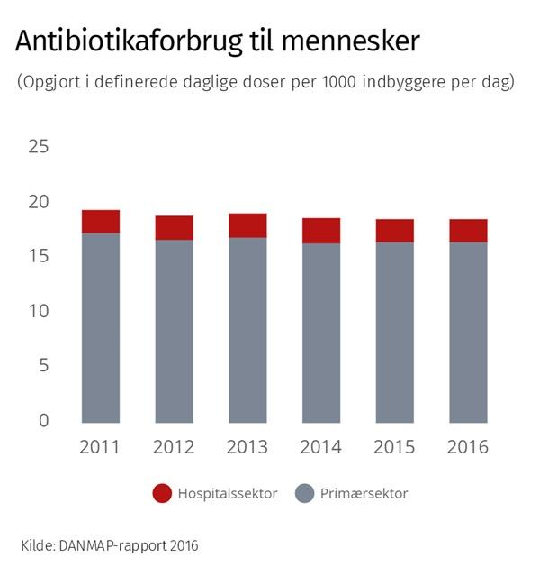 Graf der viser antibiotikaforbruget i Danmark