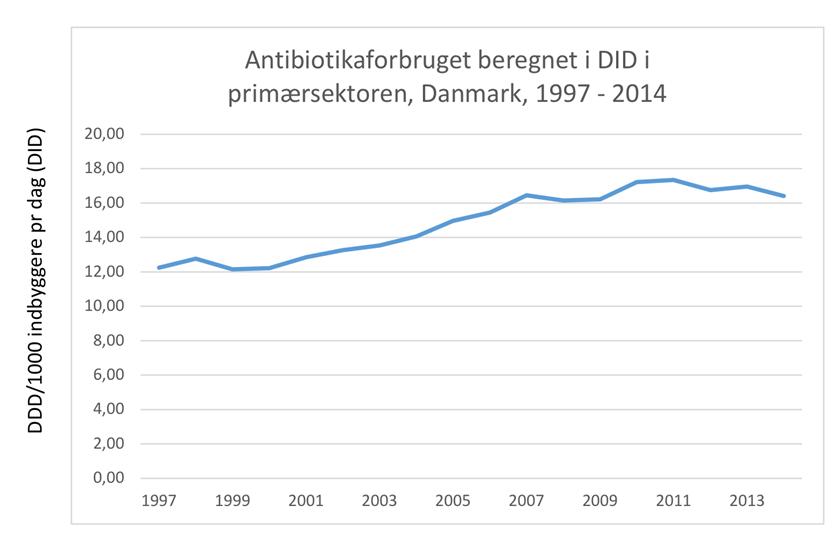Graf over udviklingen i antibiotikaforbruget i primærsektoren fra 1997-2014