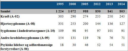 Tabel 1. Dødsfald samlet og for de fem store dødsårsager ud fra A-liste grupperingen, aldersstandardiserede rater pr. 100.000 indbyggere