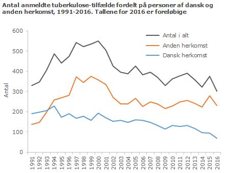 Antal anmeldte tuberkulose-tilfælde fordelt på personer af dansk og anden herkomst, 1991-2016