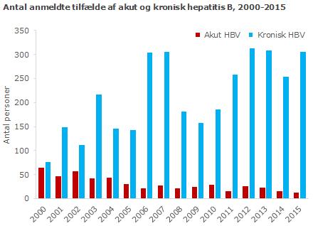 Antal anmeldte tilfælde af akut og kronisk hepatitis B, 2000-2015