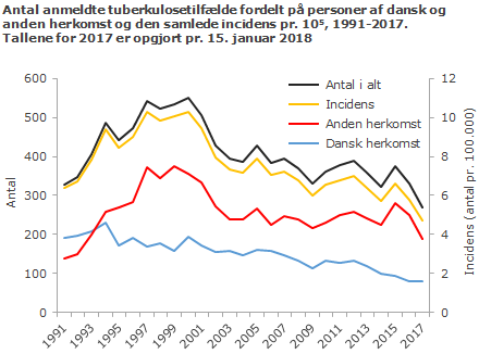 Udviklingen i antal anmeldte TB-tilfælde i perioden 1991-2017