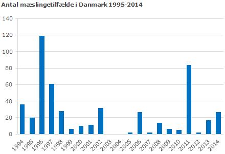 Graf der viser antallet af mæslingetilfælde 1995 - 2014